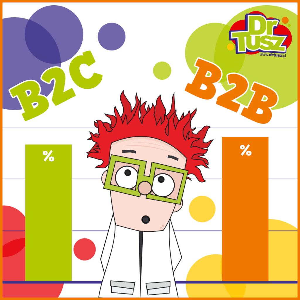 Dane B2B i B2C